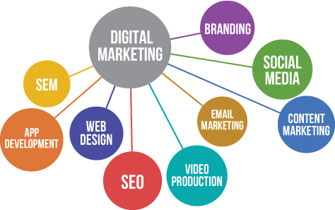 lakeland florida digital marketing services